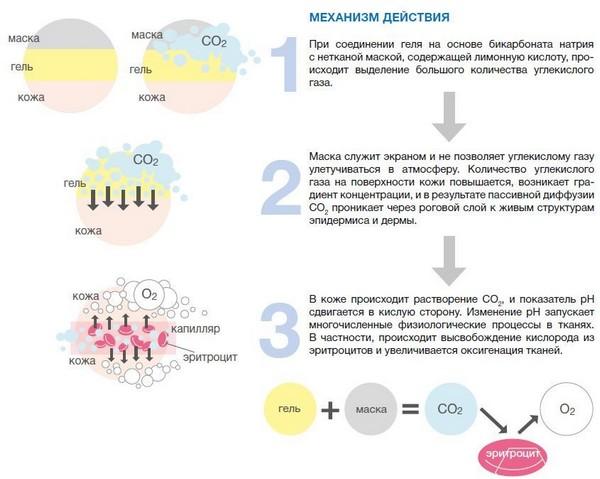 Углекислый газ улучшает состояние кожи