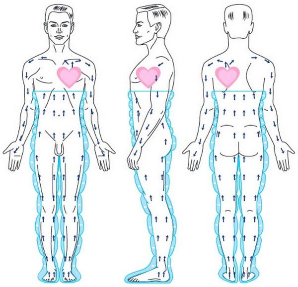 При процедуре сосуды в организме человека расширяются, и приток крови усиливается