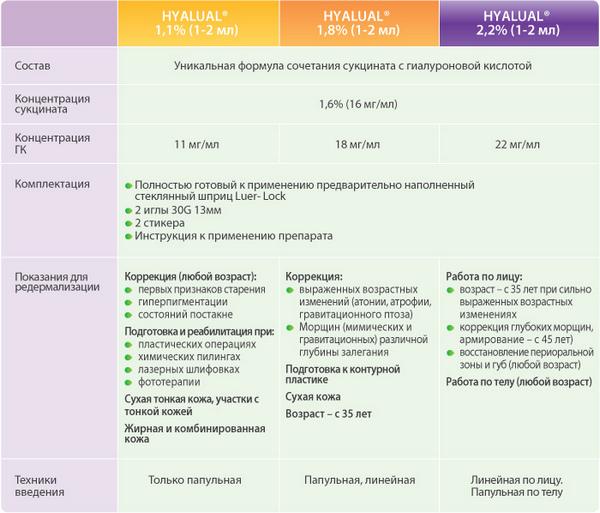 Цена на процедуру зависит от концентрации препарата и прочих факторов