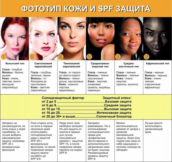 Процедура может быть проведена для людей с любым фототипом кожи