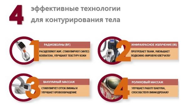 С помощью такого аппарата можно бороться с проблемой сразу четырьмя методами