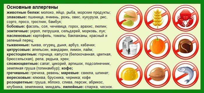 Основные аллергены