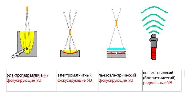 Основные типы воздействия в УВТ