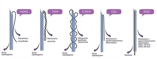 Состав разных видов нитей отличается значительно