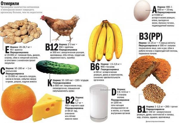 Для организма витамины невероятно важны