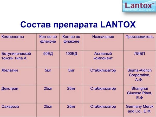 Помимо ботулотоксина, в составе Лантокса есть и другие вещества