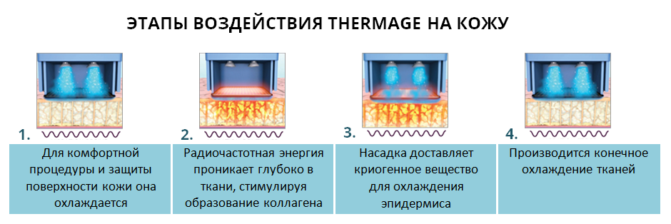 Механизм действия термажа