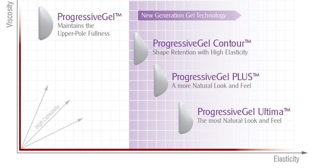 При изготовление имплантатов применяют 3 вида геля