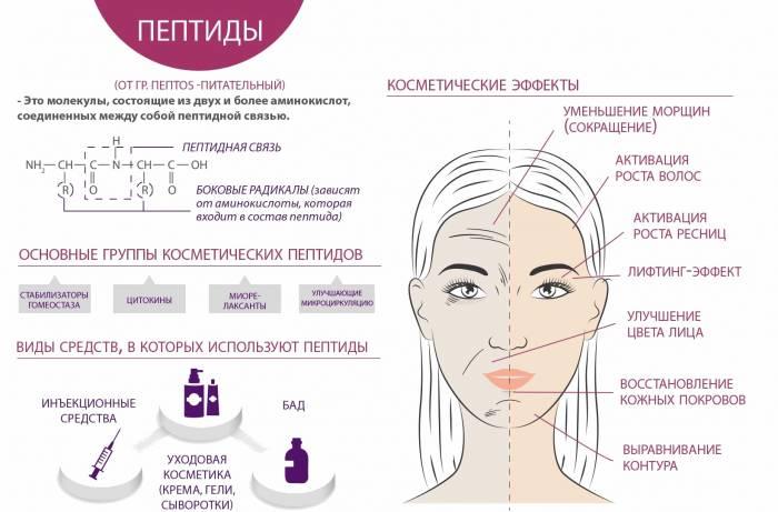 Применение пептидов в косметологии