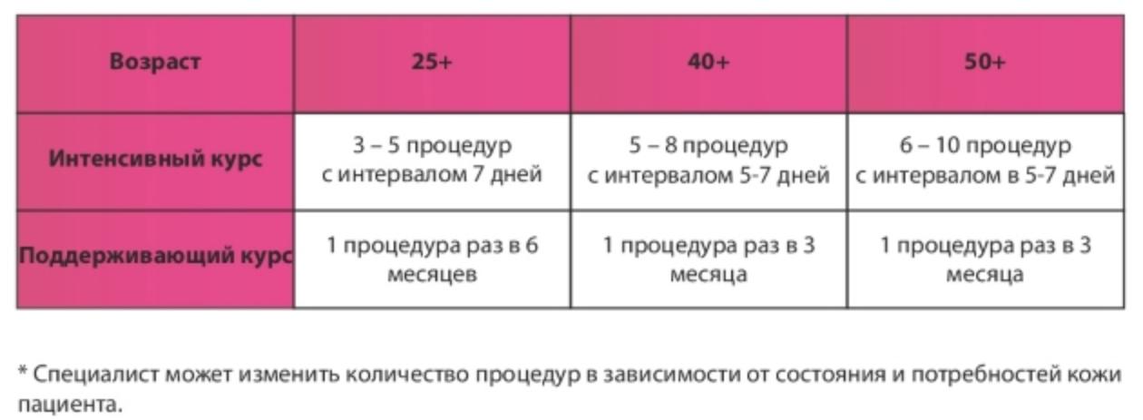 рекомендованный курс биоматриксации
