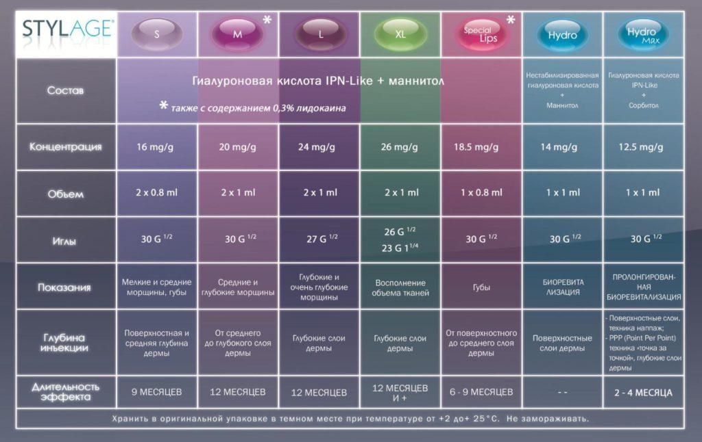 Таблица сравнения препаратов STYLAGE