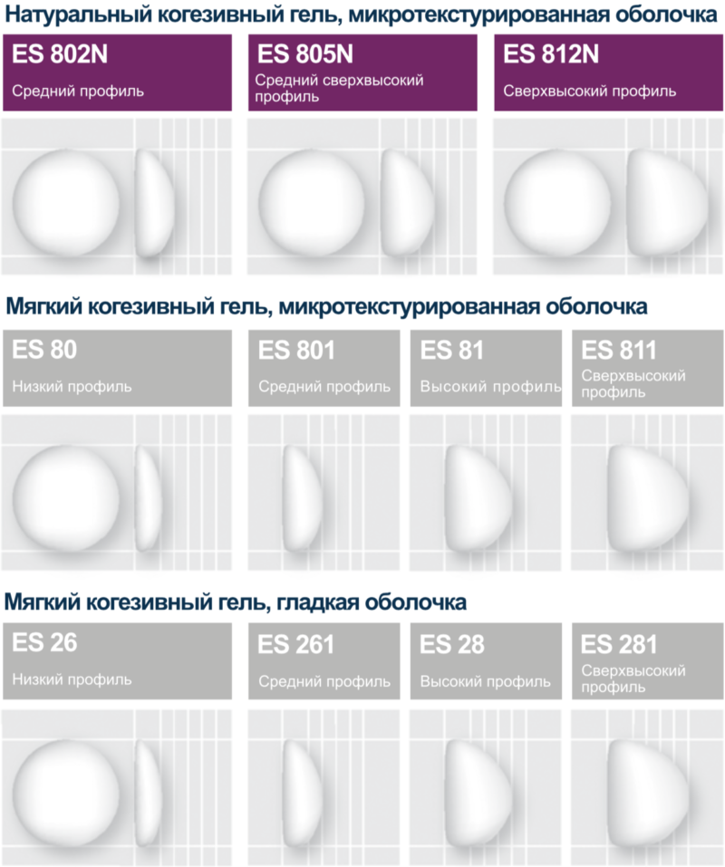 Виды круглых имплантов Евросиликон