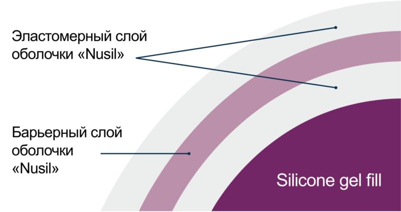 Защитный слой имплантатов Eurosilicone минимизирует диффузию геля